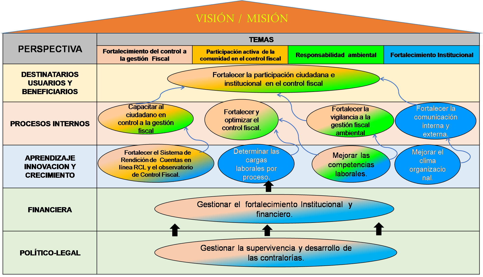 Funciones y Objetivos de la Contraloría